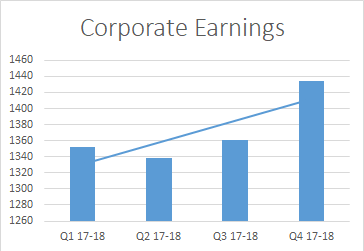Corporate Earnings_Q4