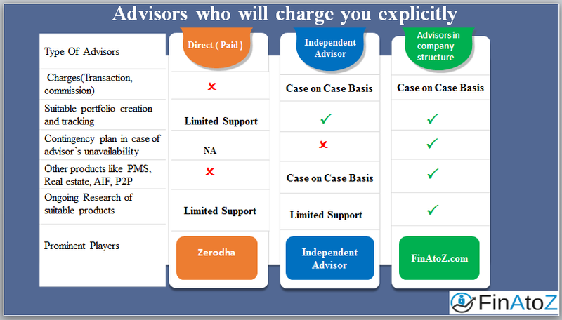 Financial Advisors who charge you explicitly