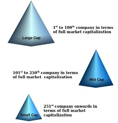 Large Mid and Small Cap Mutual Fund Categories
